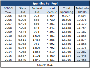 kpers-spending-per-pupil-table