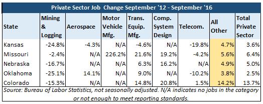 september-2016-jobs-update-table-2