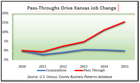 Pass-Through Exemption Helped Add 18,000 jobs in 2015