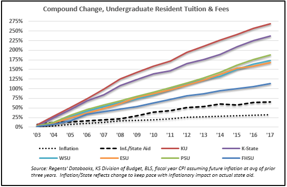 Media Ignores Facts, Excuses University Tuition Hikes