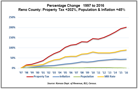 Shawnee County Property Tax Rate