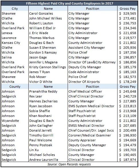 Payroll Jobs Kansas City