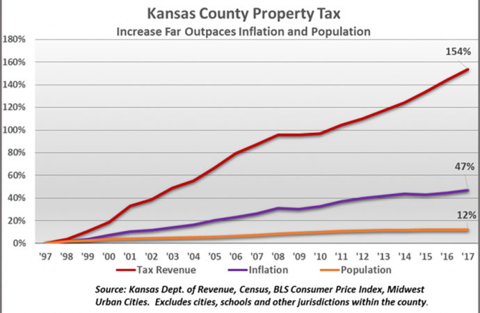 County property tax nearly triples rate of inflation and population