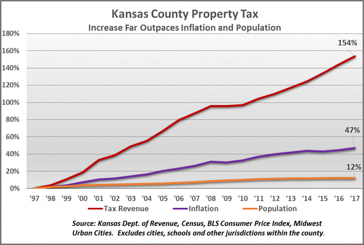 Kc Property Tax