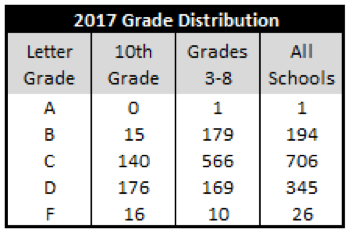Gpa calculation chart – school policies – nyos charter school.