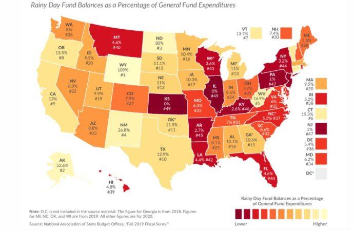 Moody's: Kansas, Missouri ill-prepared for COVID revenue declines