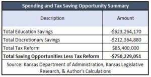 Balanced Budget Plan