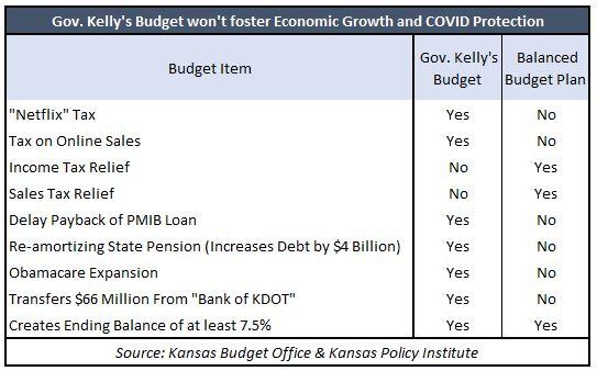 Kelly's budget