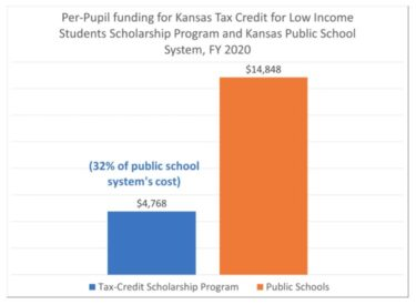 Bar graph comparing cost of education per student in public school versus tax credit scholarship program school